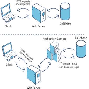 Application Server چيست؟